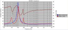 MSDBS-1_Impedance-1
