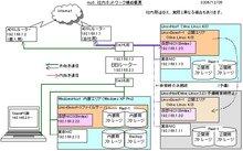 ネットワーク構成2007